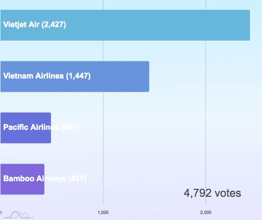 Hình ảnh Hãng hàng không bị ghét nhiều nhất Việt Nam?